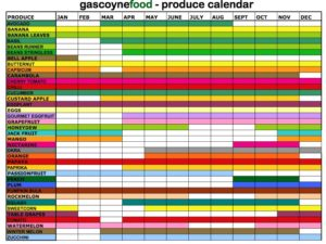 Produce Availability Calendar